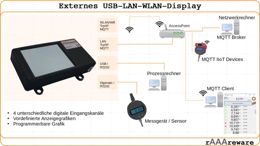 Schaubild der Anschlussmöglichkeiten des universellen externen Displays mit WLAN LAN und USB Anschluss