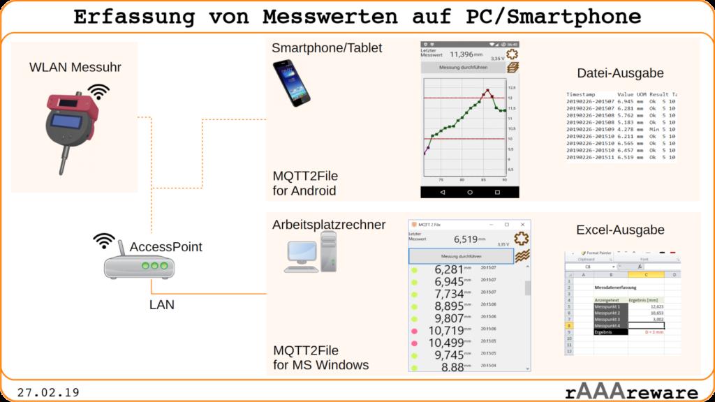 Übersicht über die Messsoftware für WLAN-Messuhr Module. Übertragen der Messwerte per MQTT. Anzeige und speichern der Messwerte in CSV auf MS Windows oder Android Betriebssystem.