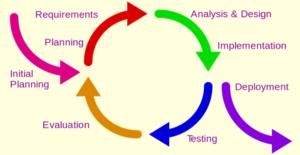 Zeigt den Kreislauf einer agilen Entwicklung mit den einzelnen Entwicklungsschritten