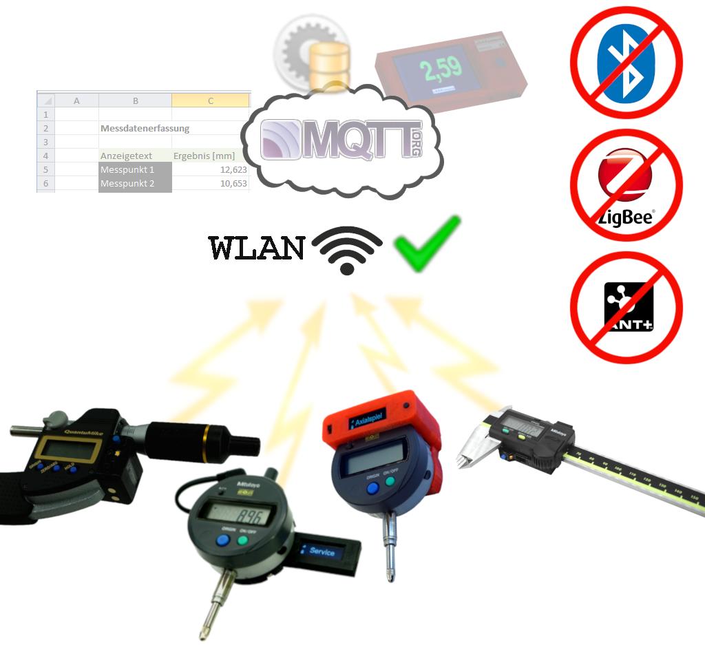 Übersichtsbild WLAN Messmodule